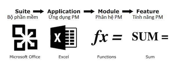 bộ giải pháp phần mềm, chức năng, tính năng